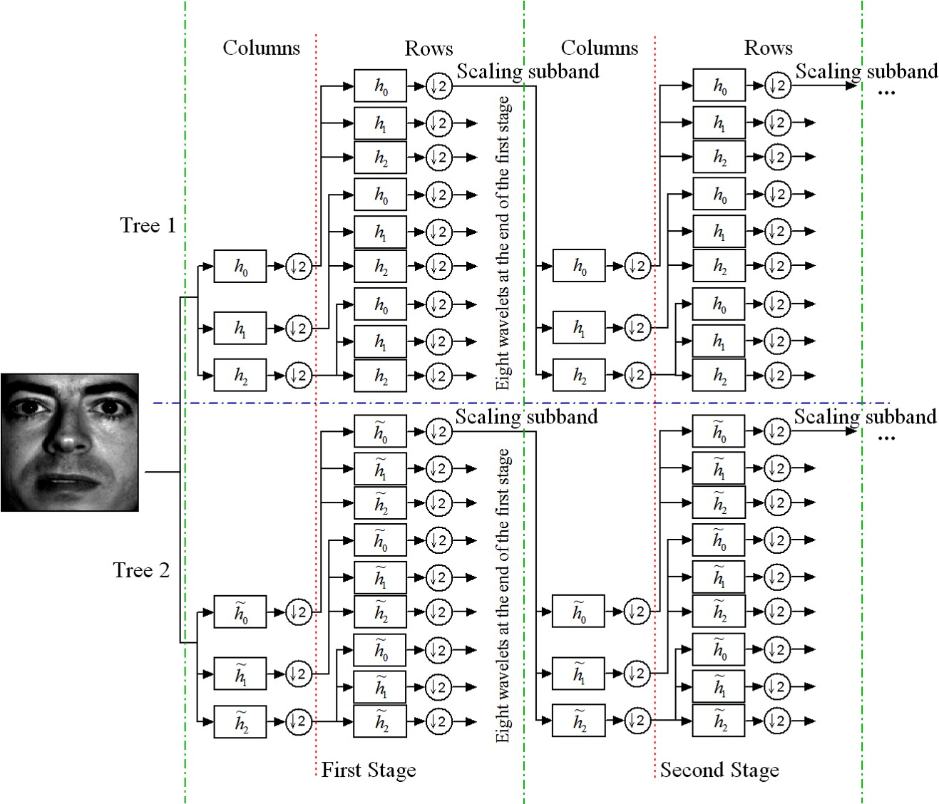 Face Recognition System | SignalValley